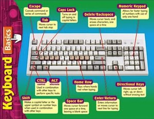 Keyboard Basics Chart